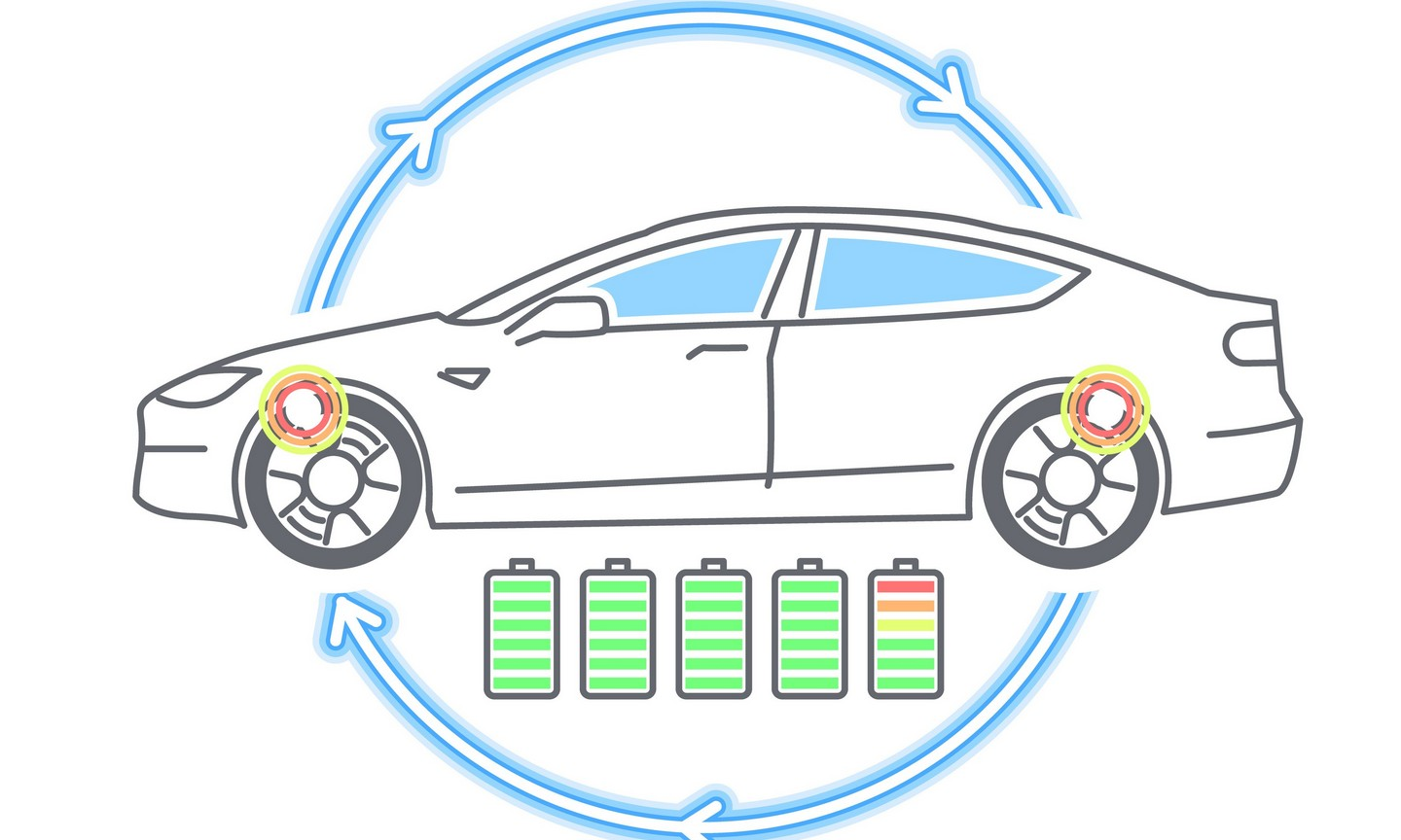 Today Technological Advancements Have Led To Regenerative Braking Which Can Capture That Previously Lost Energy