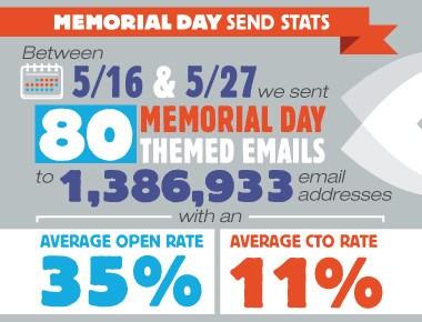 Memorial Day Campaign Send