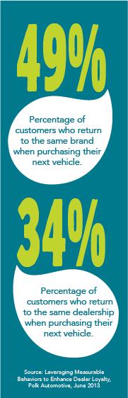 Customer Loyalty Gap