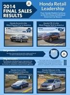 Honda Final Sales