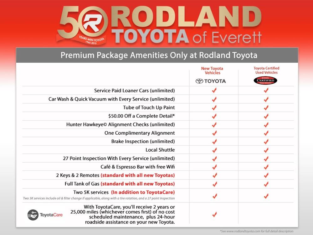 Rodland Premium Package